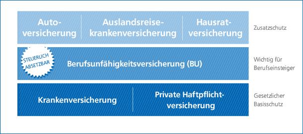 Grafik: Berufsunfähigkeitsversicherung