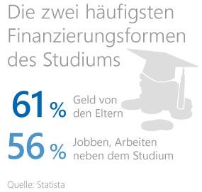 Grafik: Finanzierungsformen des Studiums