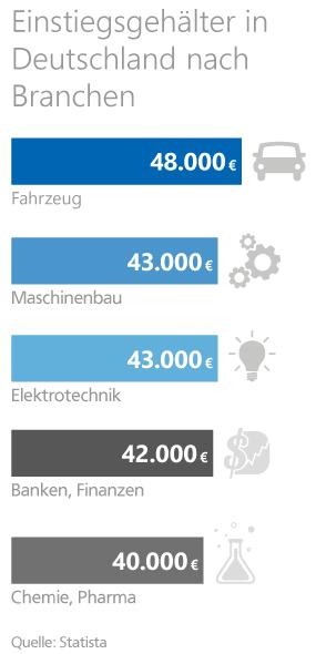 Statistik zu den Einstiegsgehältern in Deutschland nach Branchen