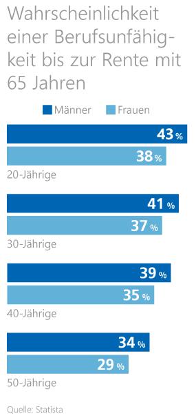 Grafik: Wahrscheinlichkeit einer Berufsunfähigkeit