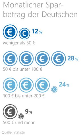 Statistik zum durchschnittlichen Sparbetrag der Deutschen