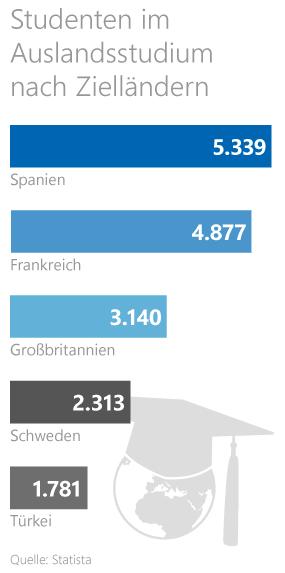 Grafik: Zielländer beim Auslandsstudium