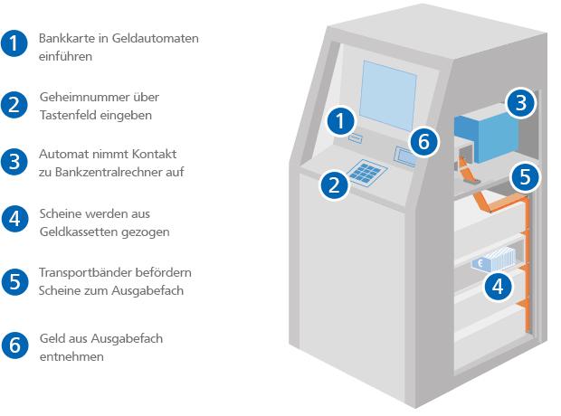 Geldautomat