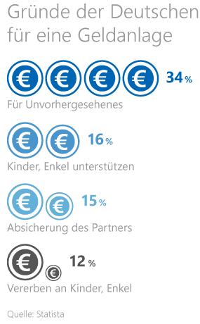 Statistik zu den Gründen der Deutschen für eine Geldanlage