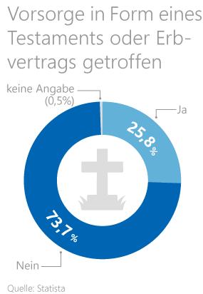 Statistik zur Vorsorge der Deutschen in Form eines Testaments oder Erbvertrags