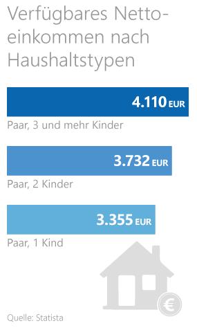 Statistik zum verfügbaren Nettoeinkommen je Haushalt