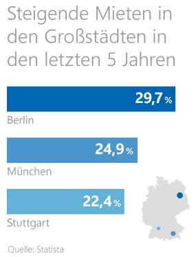 Grafik: Mieten in deutschen Großstädten