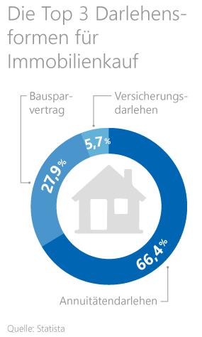 Grafik: Darlehensformen für den Immobilienkauf