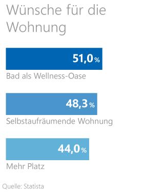 Grafik: Wünsche der Deutschen für ihre Wohnung